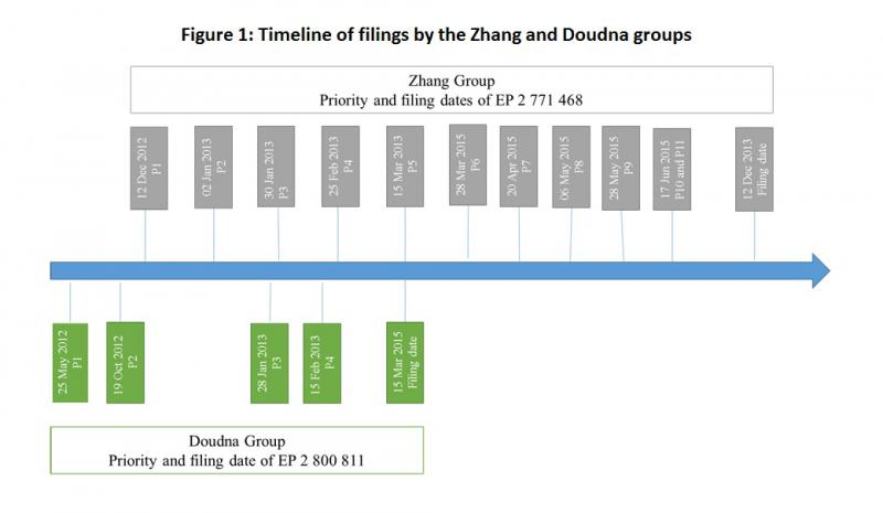 figure-1-timeline-of-filings-by-the-zhang-and-doudna-groups.jpg