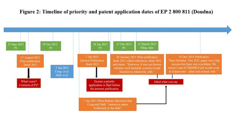 figure-2-timeline-of-priority-and-patent-application-dates-of-ep-2-800-8-1-.jpg